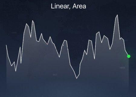 Các loại biểu đồ khác nhau được giải thích trên nền tảng Binomo