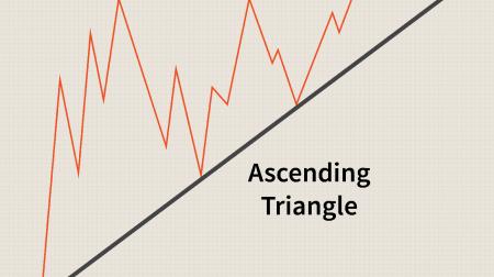 Hướng dẫn Giao dịch Mô hình Tam giác trên Binomo