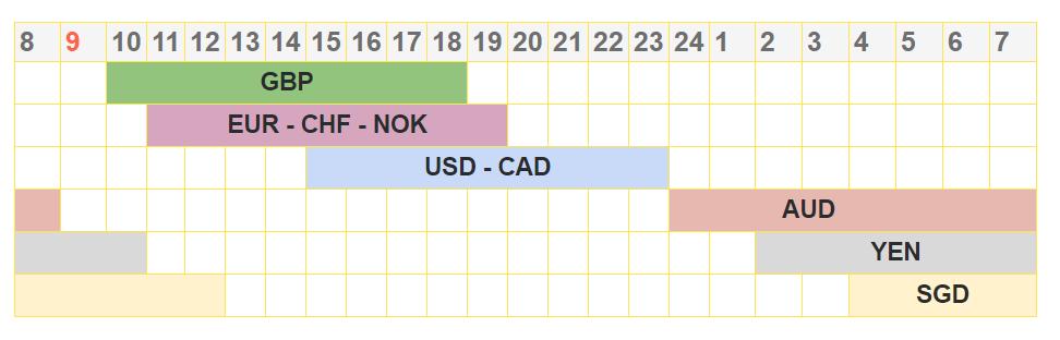 Cách sử dụng Công cụ giao dịch chồng chéo số giờ của thị trường tiền tệ Binomo